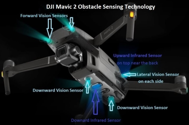 Revue DJI Mavic 2 Pro et Mavic 2 Zoom Obstacle Sensing