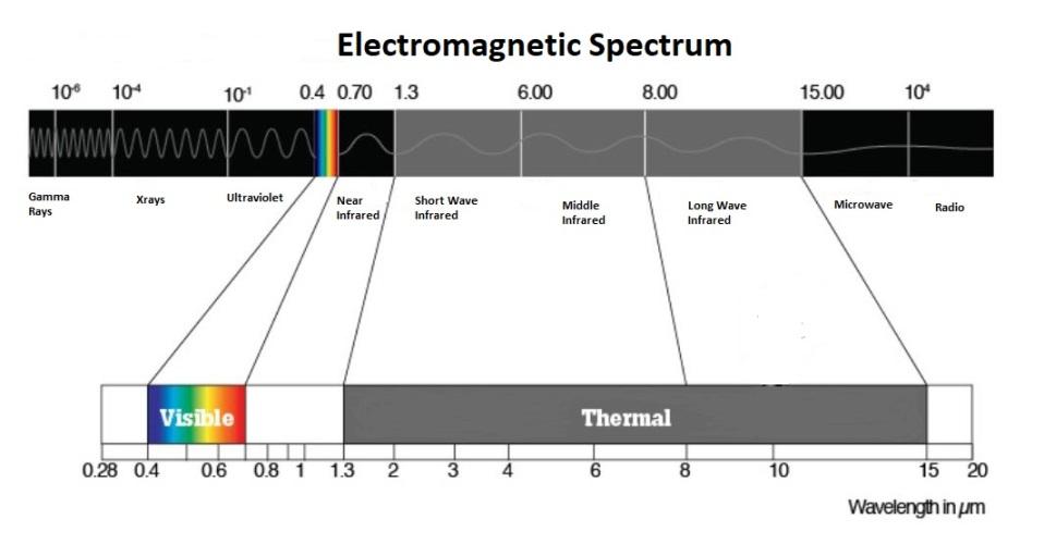 Rayonnement thermique sur le spectre électromagnétique