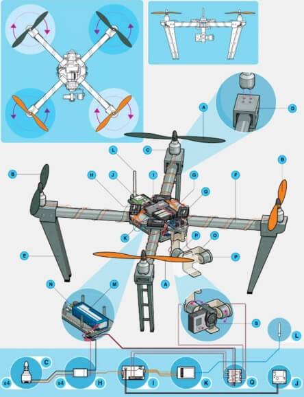 Explication des pièces et composants du drone