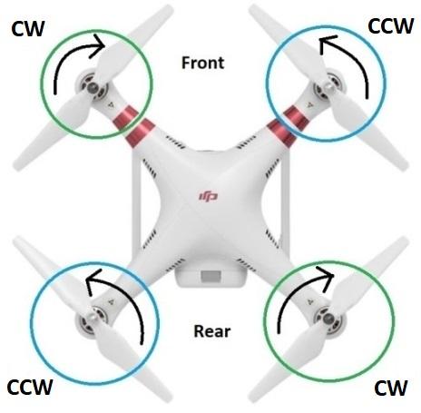 Comment fonctionne le moteur de drone